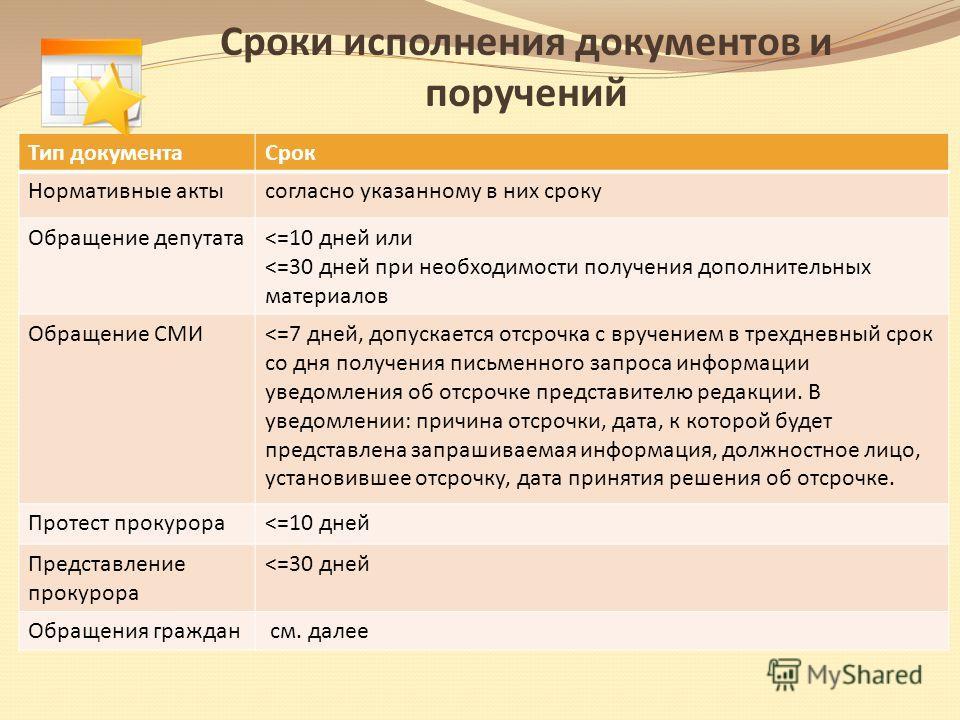Сроки исполнения документов и поручений Тип документаСрок Нормативные актысогласно указанному в них сроку Обращение депутата
