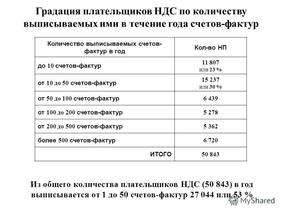Градация плательщиков НДС по количеству выписываемых ими в течение года счетов-фактур Из общего количества плательщиков НДС (50 843) в год выписывается от 1 до 50 счетов-фактур 27 044 или 53 % Количество выписываемых счетов- фактур в год Кол-во НП до