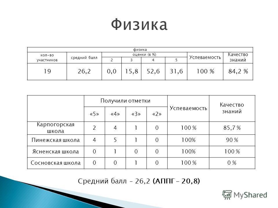 физика кол-во участников средний балл оценки (в %) Успеваемость Качество знаний 2345 1926,20,015,852,631,6100 %84,2 % Получили отметки Успеваемость Качество знаний «5»«4»«3»«2» Карпогорская школа 2410100 %85,7 % Пинежская школа4510100%90 % Ясненская