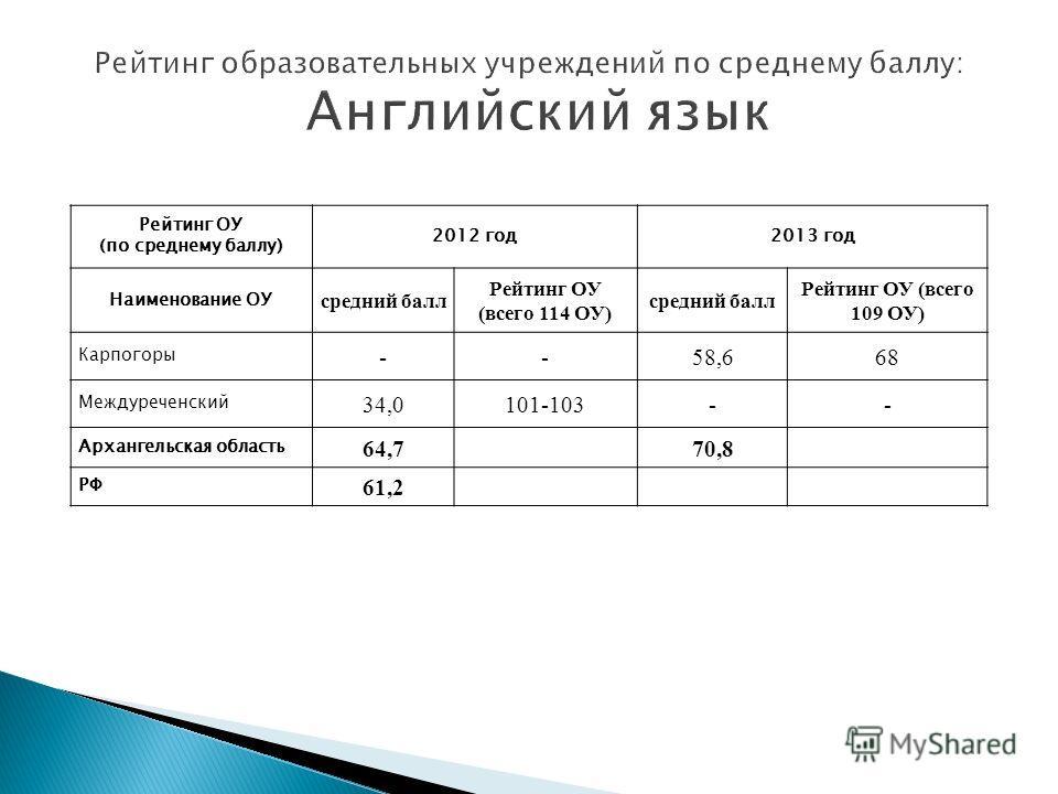 Рейтинг ОУ (по среднему баллу) 2012 год2013 год Наименование ОУ средний балл Рейтинг ОУ (всего 114 ОУ) средний балл Рейтинг ОУ (всего 109 ОУ) Карпогоры --58,668 Междуреченский 34,0101-103-- Архангельская область 64,7 70,8 РФ 61,2