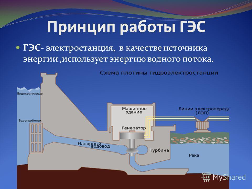 Принцип работы ГЭС ГЭС- электростанция, в качестве источника энергии,использует энергию водного потока.