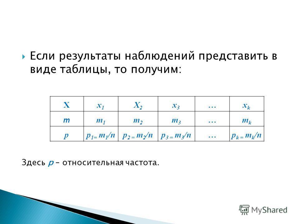 Если результаты наблюдений представить в виде таблицы, то получим: Xx1x1 X2X2 x3x3 …xkxk m m1m1 m2m2 m3m3 …mkmk pp 1= m 1 /np 2 = m 2 /np 3 = m 3 /n…p k = m k /n Здесь p – относительная частота.
