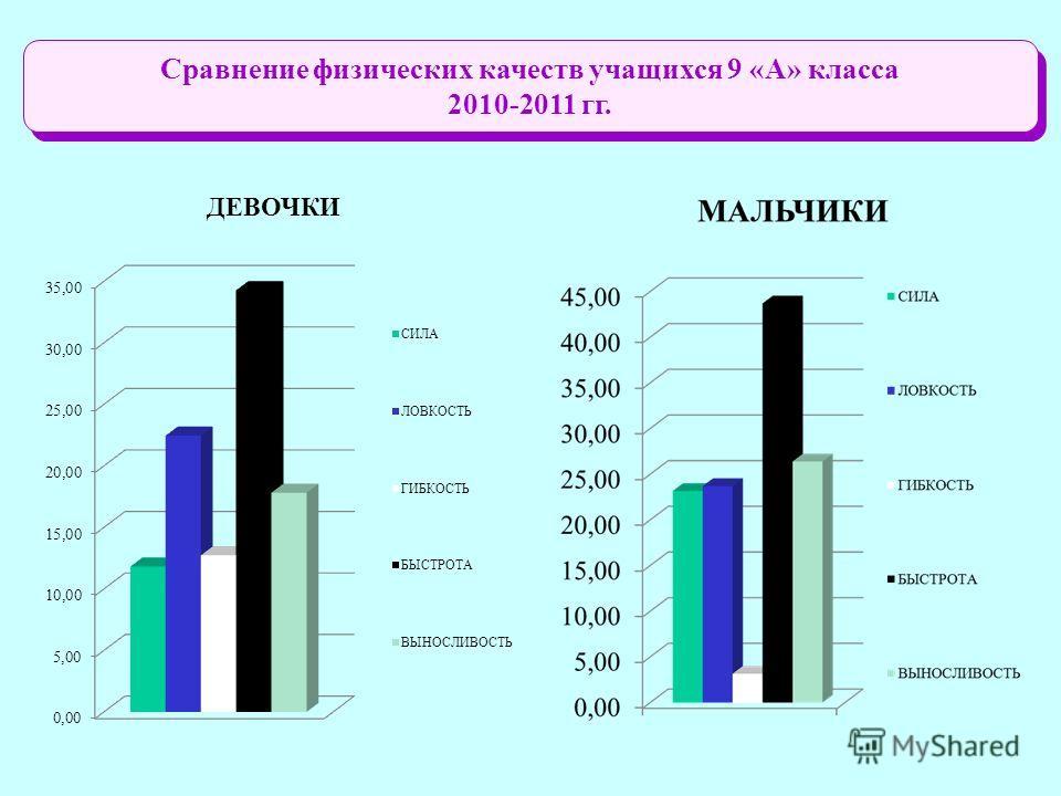 Сравнение физических качеств учащихся 9 «А» класса 2010-2011 гг. Сравнение физических качеств учащихся 9 «А» класса 2010-2011 гг.
