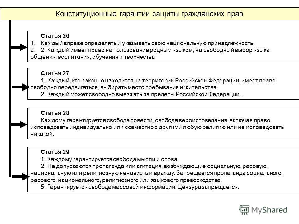 Конституционные гарантии защиты гражданских прав Статья 26 1.Каждый вправе определять и указывать свою национальную принадлежность. 2.2. Каждый имеет право на пользование родным языком, на свободный выбор языка общения, воспитания, обучения и творчес