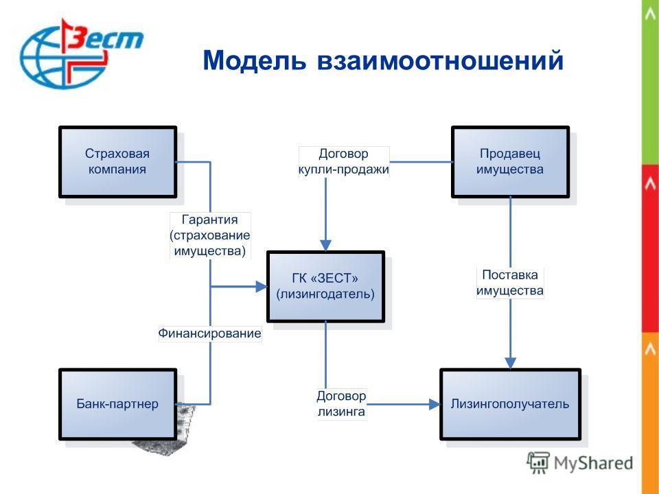 Модель взаимоотношений