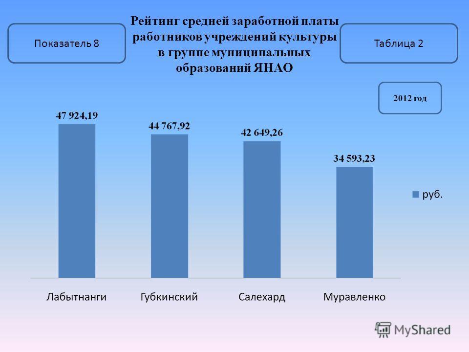Рейтинг средней заработной платы работников учреждений культуры в группе муниципальных образований ЯНАО Показатель 8Таблица 2