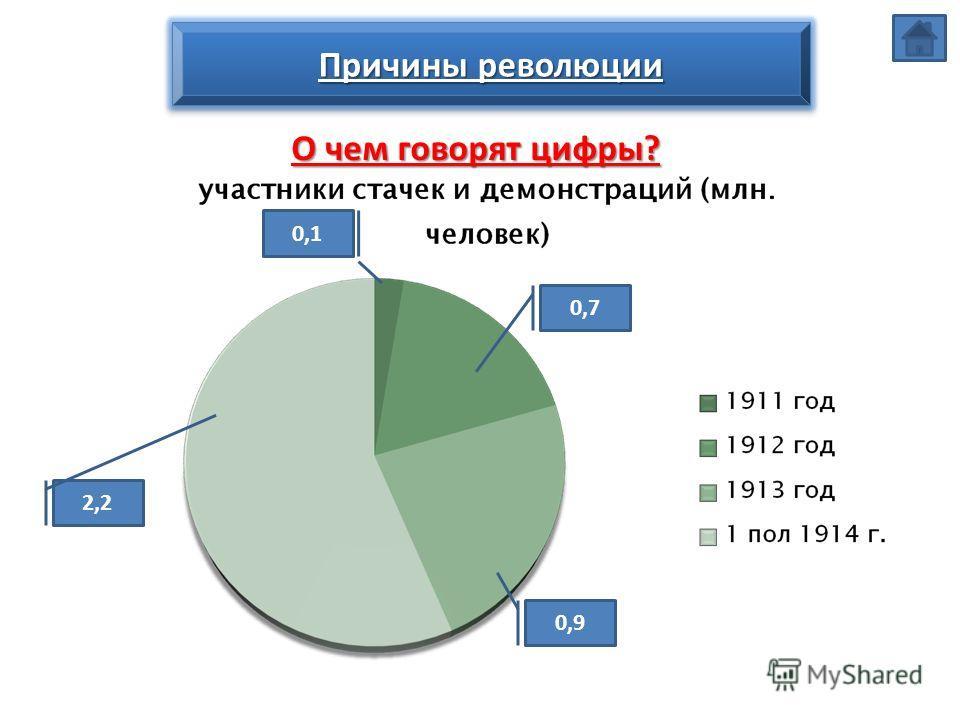 Причины революции О чем говорят цифры? 2,2 0,9 0,7 0,1