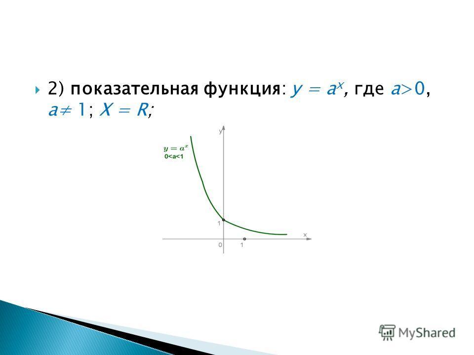 2) показательная функция: у = а х, где а>0, a 1; Х = R;