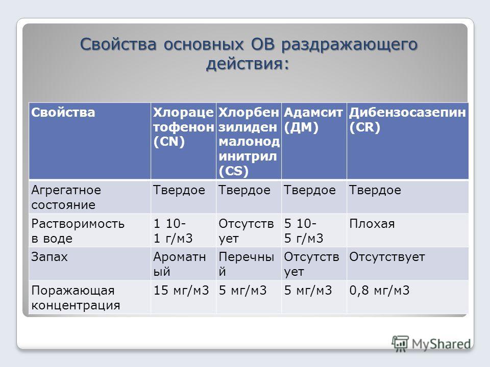 Свойства основных ОВ раздражающего действия: СвойстваХлораце тофенон (CN) Хлорбен зилиден малонод инитрил (СS) Адамсит (ДМ) Дибензосазепин (CR) Агрегатное состояние Твердое Растворимость в воде 1 10- 1 г/м3 Отсутств ует 5 10- 5 г/м3 Плохая ЗапахАрома