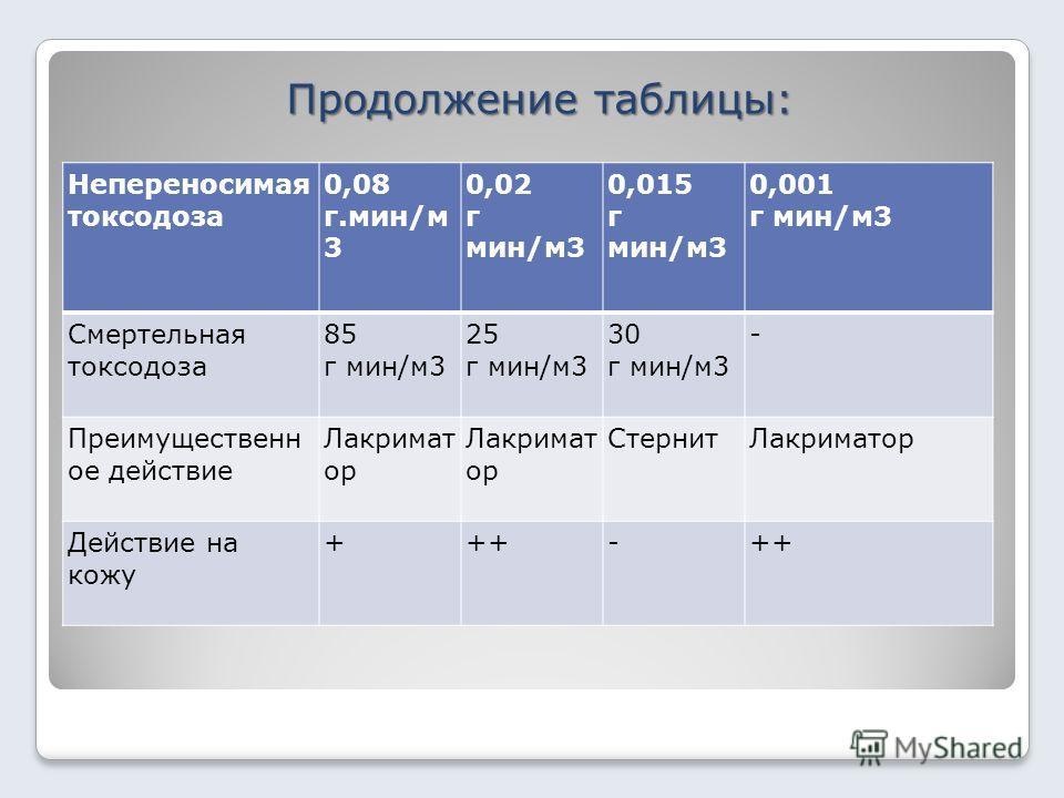 Продолжение таблицы: Непереносимая токсодоза 0,08 г.мин/м 3 0,02 г мин/м3 0,015 г мин/м3 0,001 г мин/м3 Смертельная токсодоза 85 г мин/м3 25 г мин/м3 30 г мин/м3 - Преимущественн ое действие Лакримат ор СтернитЛакриматор Действие на кожу +++-