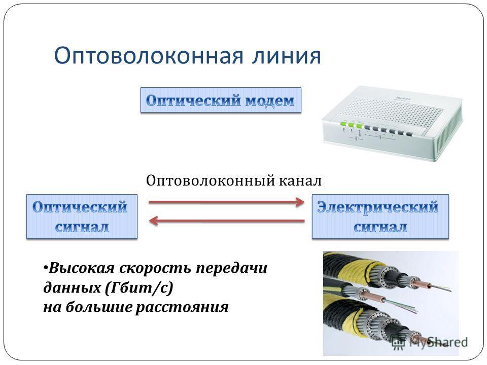 Оптоволоконная линия Оптоволоконный канал Высокая скорость передачи данных (Гбит/с) на большие расстояния