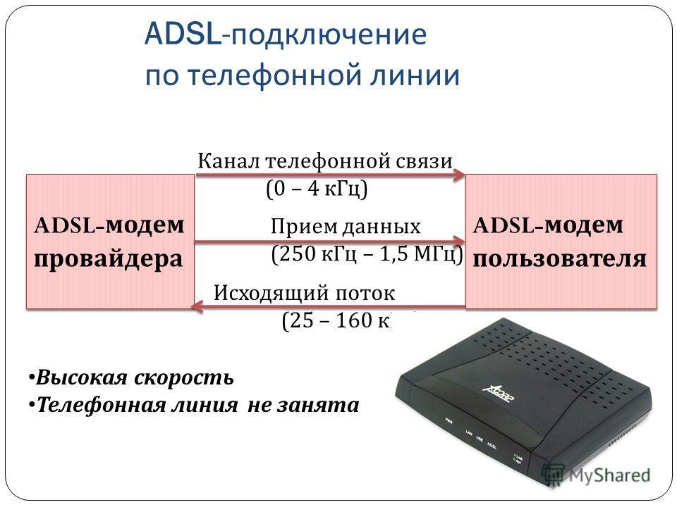 ADSL- подключение по телефонной линии ADSL- модем провайдера ADSL- модем пользователя Канал телефонной связи (0 – 4 кГц) Прием данных (250 кГц – 1,5 МГц) Исходящий поток (25 – 160 кГц) Высокая скорость Телефонная линия не занята