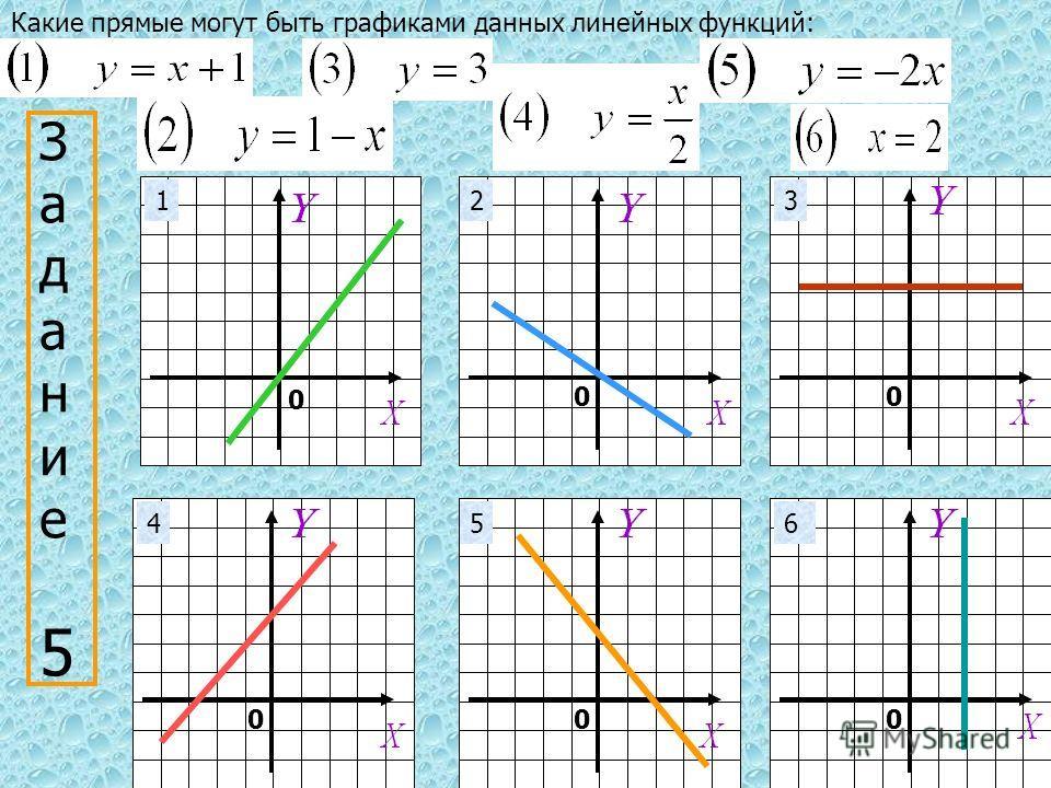 00 000 0 Задание 5Задание 5 Какие прямые могут быть графиками данных линейных функций: 123 456