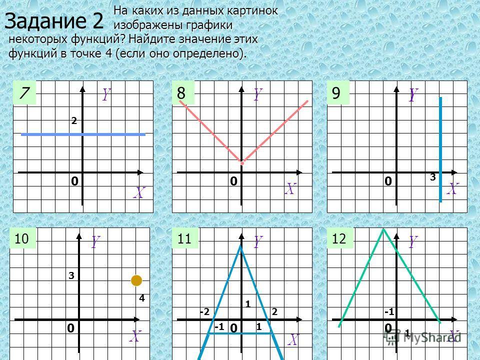 000 000 789 101112 1 4 3 Задание 2 2 3 1 1 2 -2 На каких из данных картинок На каких из данных картинок изображены графики изображены графики некоторых функций? Найдите значение этих некоторых функций? Найдите значение этих функций в точке 4 (если он