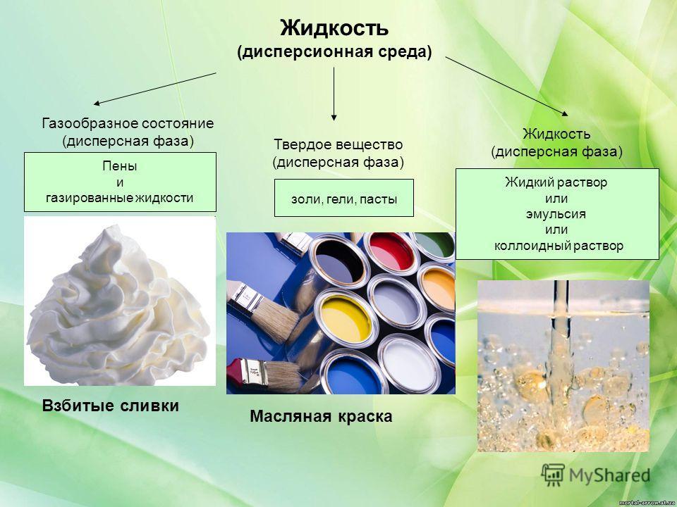 Жидкость (дисперсионная среда) Газообразное состояние (дисперсная фаза) Твердое вещество (дисперсная фаза) Жидкость (дисперсная фаза) Пены и газированные жидкости Жидкий раствор или эмульсия или коллоидный раствор золи, гели, пасты Взбитые сливки Мас