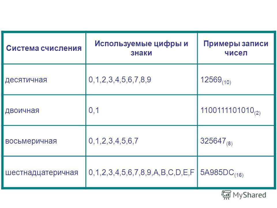 Система счисления Используемые цифры и знаки Примеры записи чисел десятичная0,1,2,3,4,5,6,7,8,912569 (10) двоичная0,11100111101010 (2) восьмеричная0,1,2,3,4,5,6,7325647 (8) шестнадцатеричная0,1,2,3,4,5,6,7,8,9,A,B,C,D,E,F5A985DC (16)