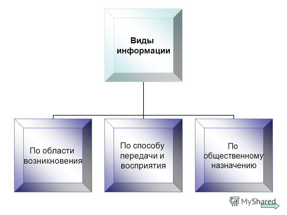 Виды информации По области возникновения По способу передачи и восприятия По общественному назначению
