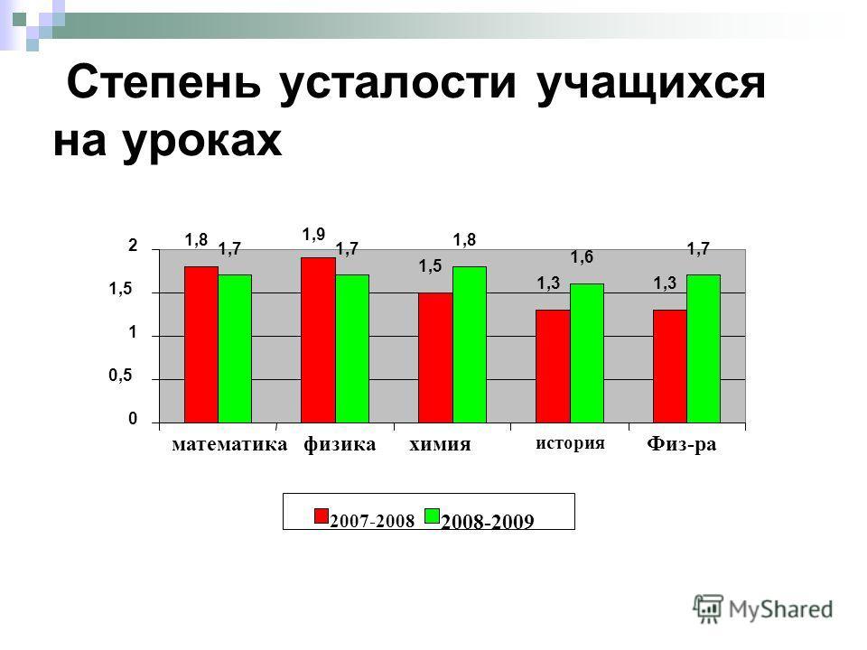 Степень усталости учащихся на уроках 1,8 1,9 1,5 1,3 1,7 1,8 1,6 1,7 0 0,5 1 1,5 2 математика физикахимия история Физ-ра 2007-2008 2008-2009