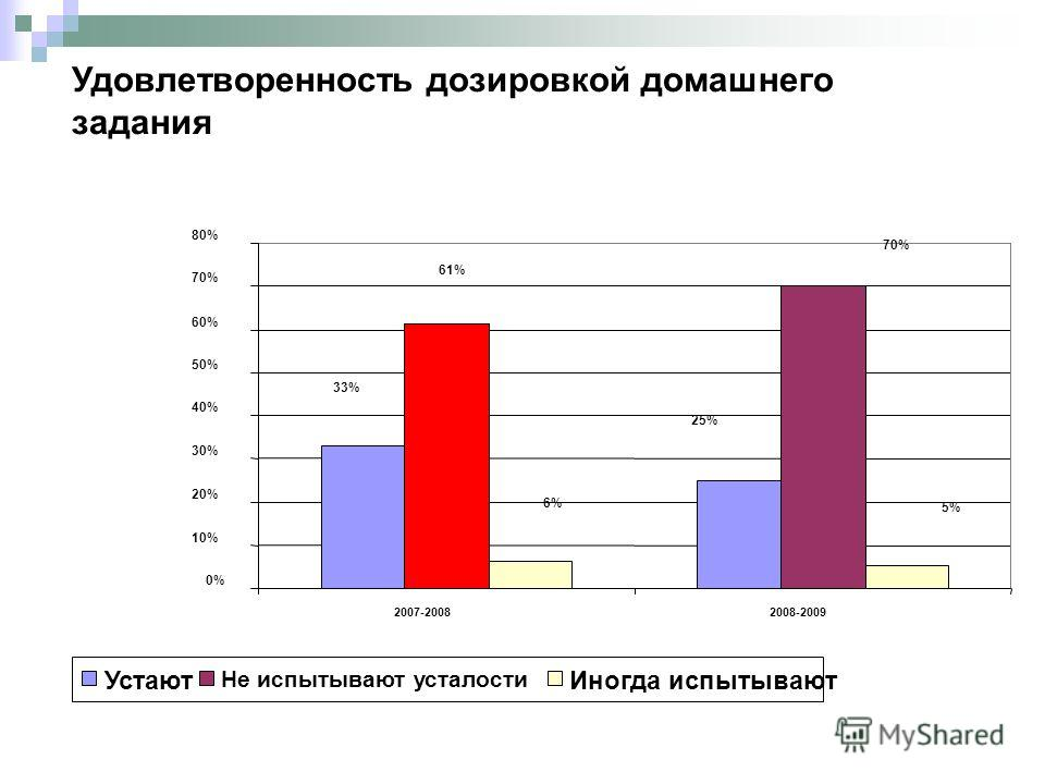 33% 25% 70% 61% 6% 5% 0% 10% 20% 30% 40% 50% 60% 70% 80% 2007-20082008-2009 Устают Не испытывают усталости Иногда испытывают Удовлетворенность дозировкой домашнего задания