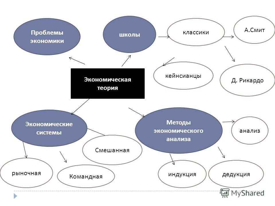 Экономическая теория школы Проблемы экономики Экономические системы классики Методы экономического анализа Смешанная Командная рыночная индукциядедукция кейнсианцы Д. Рикардо А. Смит анализ