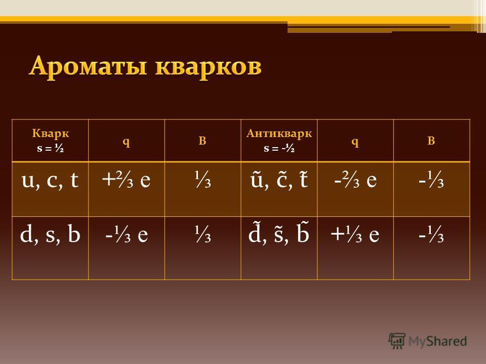 Кварк s = ½ qB Антикварк s = - ½ qB u, с, t + e ũ, с̃, t̃ - e- d, s, b - e d̃, s̃, b̃ + e-