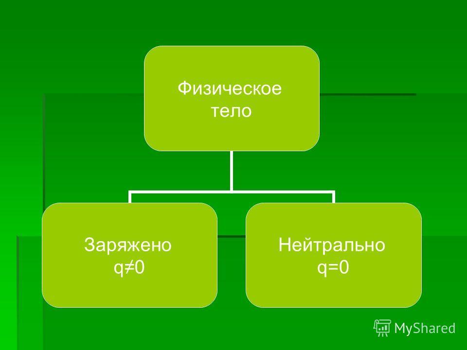 Физическое тело Заряжено q0 Нейтрально q=0