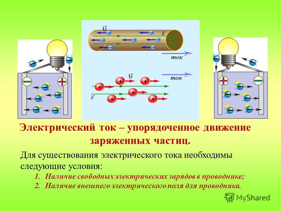 Электрический ток – упорядоченное движение заряженных частиц. Для существования электрического тока необходимы следующие условия: 1.Наличие свободных электрических зарядов в проводнике; 2.Наличие внешнего электрического поля для проводника.