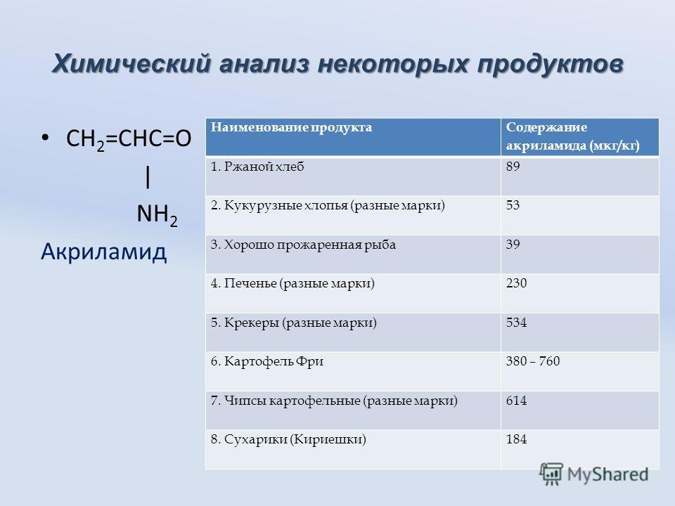 Химический анализ некоторых продуктов СН 2 =СНС=О | NH 2 Акриламид Наименование продукта Содержание акриламида (мкг/кг) 1. Ржаной хлеб89 2. Кукурузные хлопья (разные марки)53 3. Хорошо прожаренная рыба39 4. Печенье (разные марки)230 5. Крекеры (разны