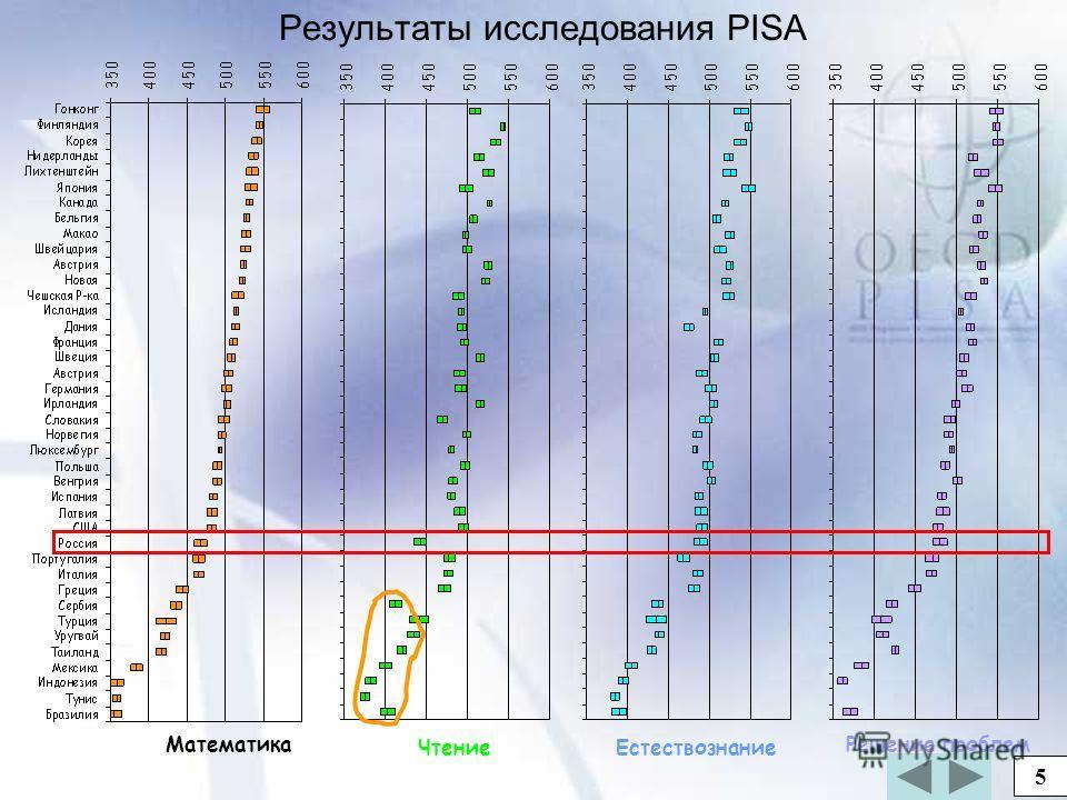 25 Результаты исследования PISA Математика ЧтениеЕстествознание Решение проблем 5