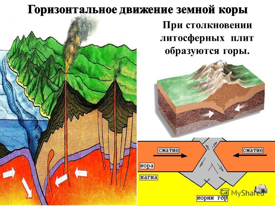 При столкновении литосферных плит образуются горы.