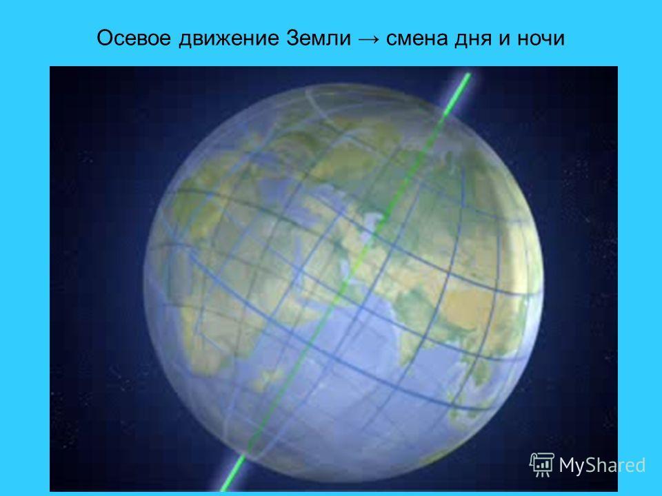Осевое движение Земли смена дня и ночи