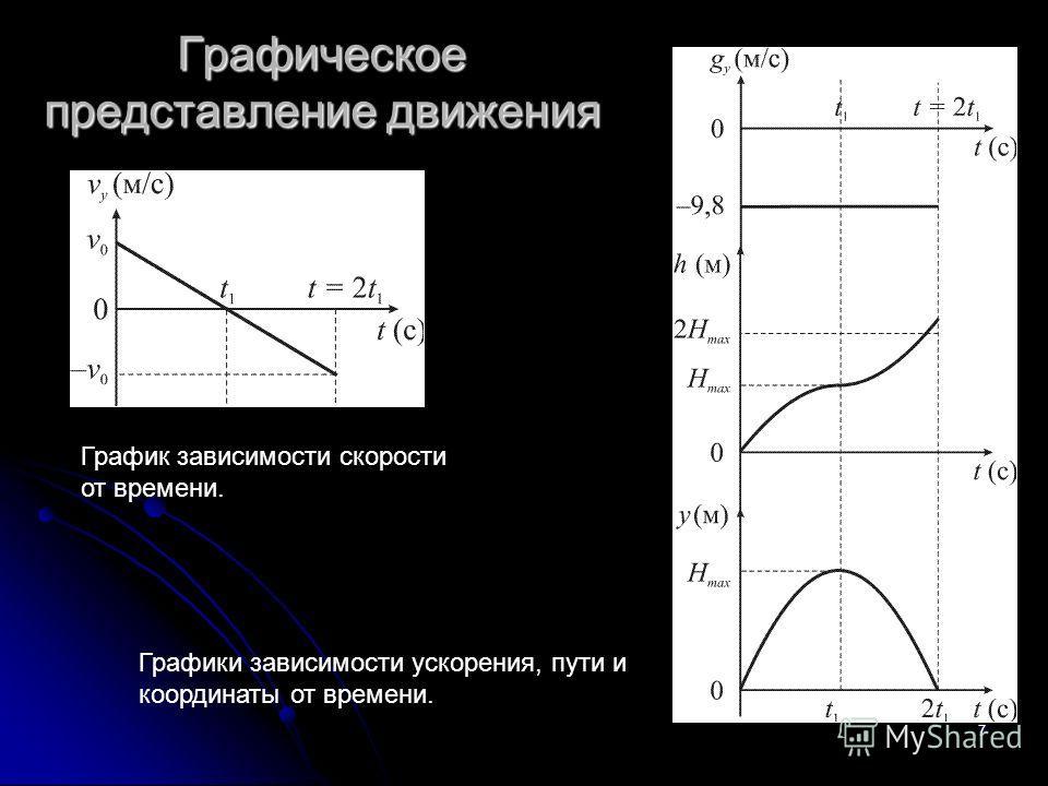 7 Графическое представление движения График зависимости скорости от времени. Графики зависимости ускорения, пути и координаты от времени.