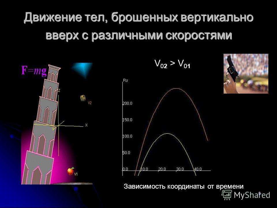 8 Движение тел, брошенных вертикально вверх с различными скоростями Зависимость координаты от времени V 02 > V 01