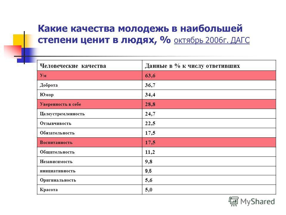 Какие качества молодежь в наибольшей степени ценит в людях, % октябрь 2006г. ДАГС Человеческие качестваДанные в % к числу ответивших Ум 63,6 Доброта 36,7 Юмор 34,4 Уверенность в себе 28,8 Целеустремленность 24,7 Отзывчивость 22,5 Обязательность 17,5
