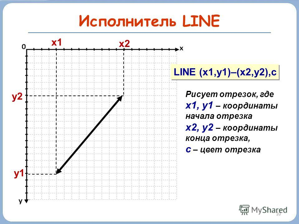 10 Исполнитель LINE y1 x1 LINE (x1,y1)–(x2,y2),c Рисует отрезок, где х1, у1 – координаты начала отрезка х2, у2 – координаты конца отрезка, с – цвет отрезка x2 y2y2