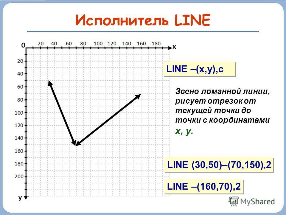 Исполнитель LINE LINE –(x,y),c Звено ломанной линии, рисует отрезок от текущей точки до точки с координатами х, у. LINE (30,50)–(70,150),2 LINE –(160,70),2