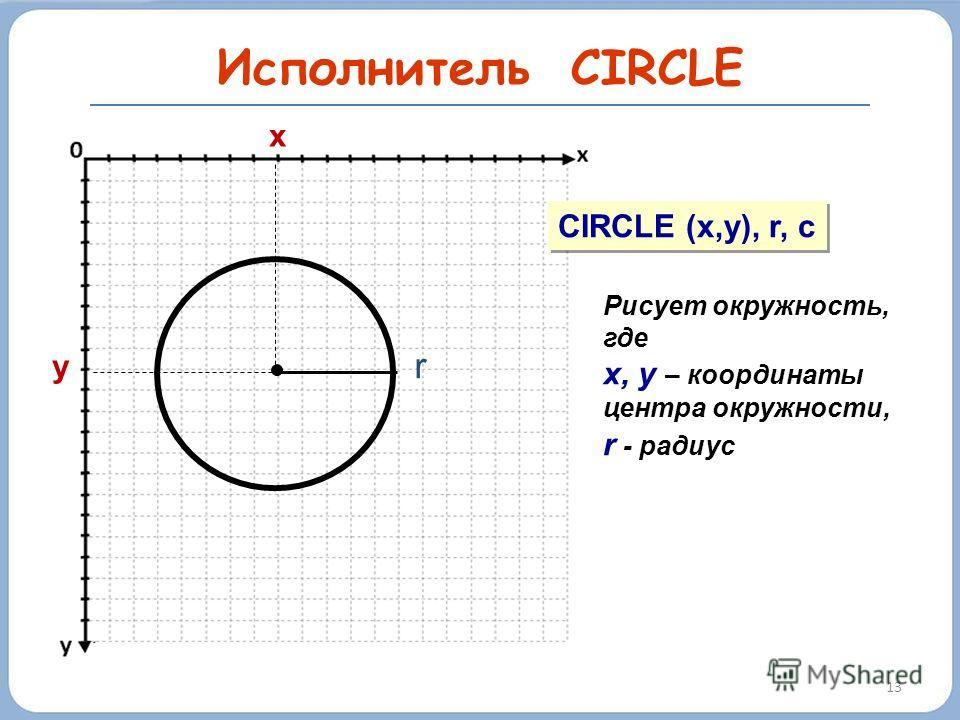 13 Исполнитель CIRCLE y x CIRCLE (x,y), r, c Рисует окружность, где х, у – координаты центра окружности, r - радиус r