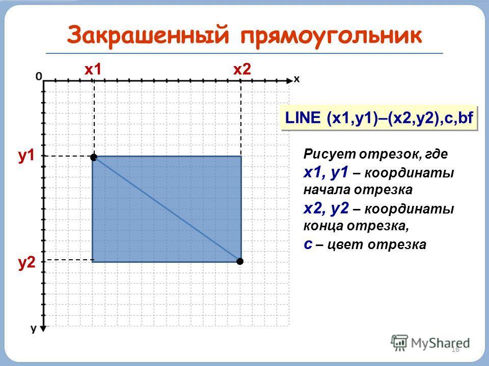 16 Закрашенный прямоугольник y1y2y1y2 x1 x2 LINE (x1,y1)–(x2,y2),c,bf Рисует отрезок, где х1, у1 – координаты начала отрезка х2, у2 – координаты конца отрезка, с – цвет отрезка
