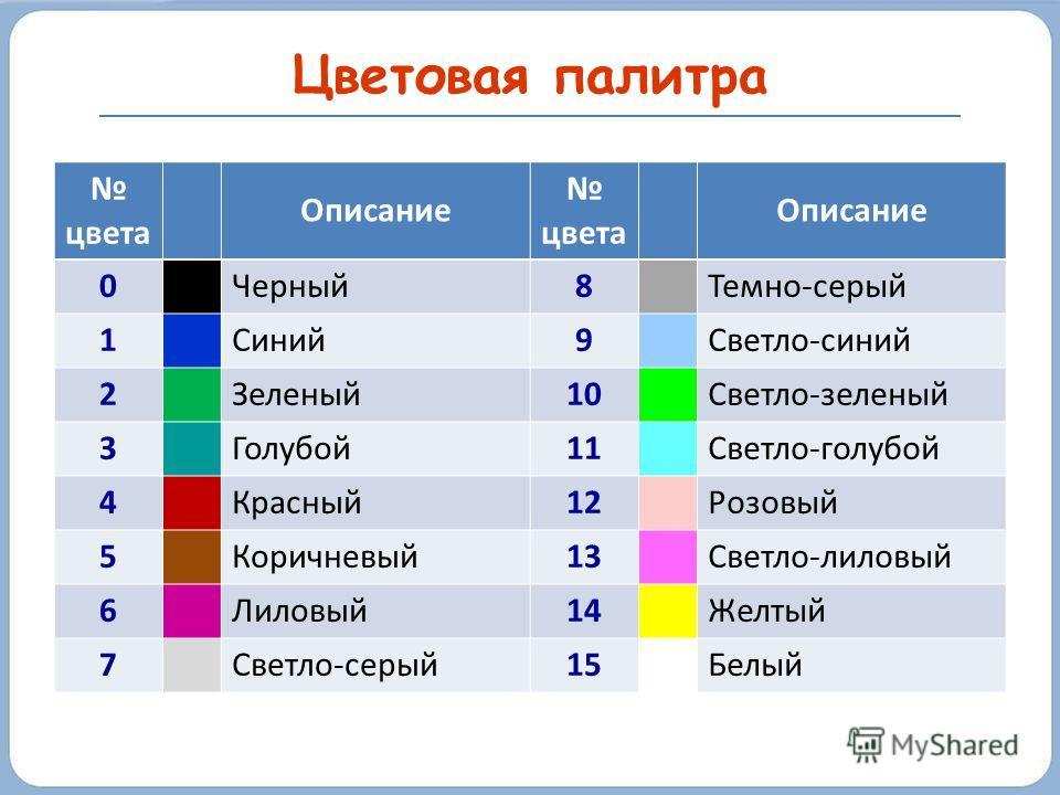 Цветовая палитра цвета Описание цвета Описание 0Черный8Темно-серый 1Синий9Светло-синий 2Зеленый10Светло-зеленый 3Голубой11Светло-голубой 4Красный12Розовый 5Коричневый13Светло-лиловый 6Лиловый14Желтый 7Светло-серый15Белый