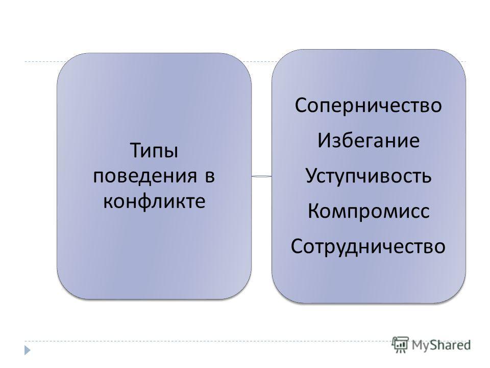 Типы поведения в конфликте Соперничество Избегание Уступчивость Компромисс Сотрудничество