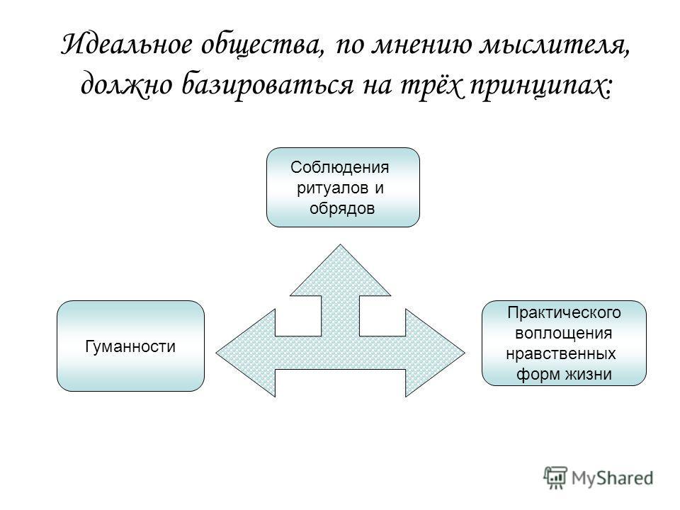 Идеальное общества, по мнению мыслителя, должно базироваться на трёх принципах: Гуманности Соблюдения ритуалов и обрядов Практического воплощения нравственных форм жизни