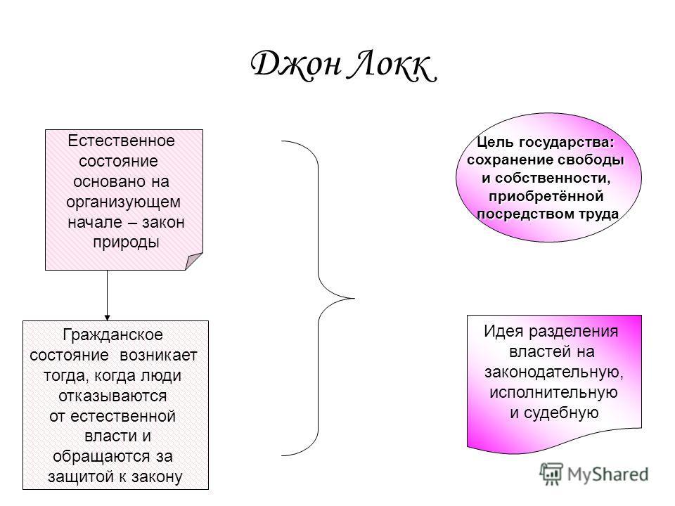 Джон Локк Естественное состояние основано на организующем начале – закон природы Гражданское состояние возникает тогда, когда люди отказываются от естественной власти и обращаются за защитой к закону Цель государства: сохранение свободы и собственнос