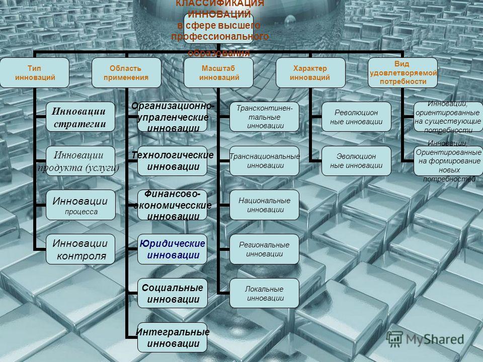 КЛАССИФИКАЦИЯ ИННОВАЦИЙ в сфере высшего профессионального образования Тип инноваций Инновации стратегии Инновации продукта (услуги) Инновации процесса Инновации контроля Область применения Организационно- упраленческие инновации Технологические иннов