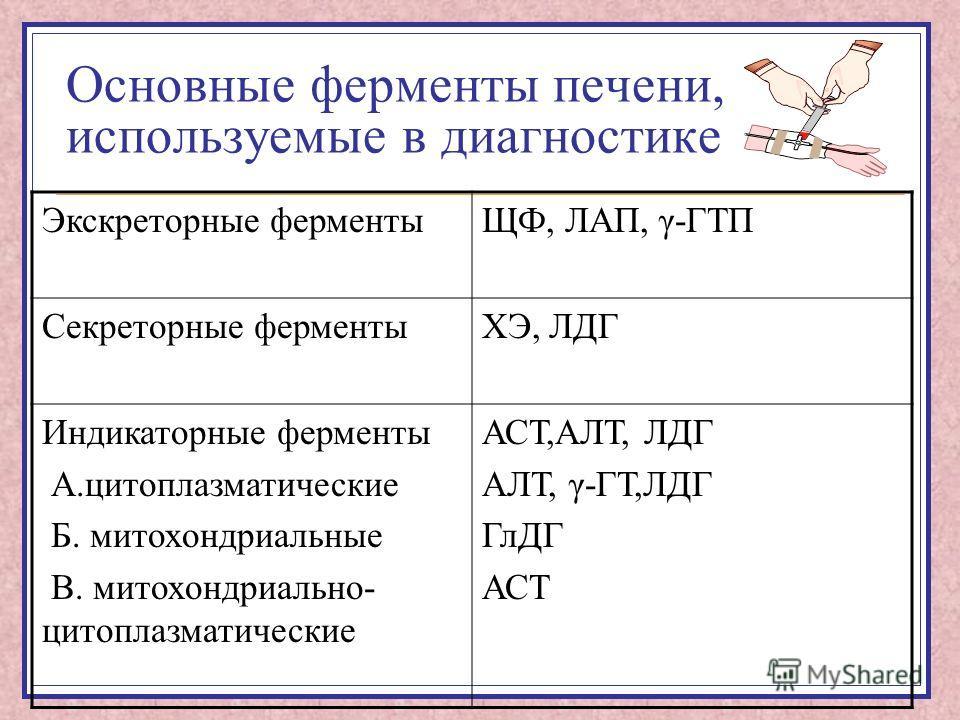 Основные ферменты печени, используемые в диагностике Экскреторные ферментыЩФ, ЛАП, γ-ГТП Секреторные ферментыХЭ, ЛДГ Индикаторные ферменты А.цитоплазматические Б. митохондриальные В. митохондриально- цитоплазматические АСТ,АЛТ, ЛДГ АЛТ, γ-ГТ,ЛДГ ГлДГ