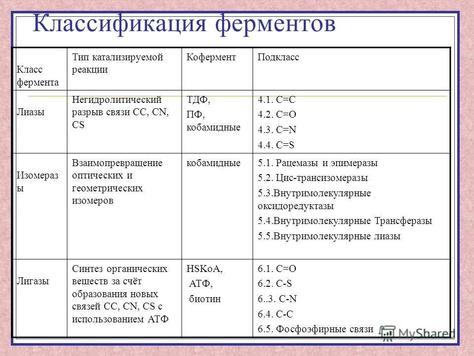 Классификация ферментов Класс фермента Тип катализируемой реакции КоферментПодкласс Лиазы Негидролитический разрыв связи СС, СN, СS ТДФ, ПФ, кобамидные 4.1. С=С 4.2. С=О 4.3. C=N 4.4. С=S Изомераз ы Взаимопревращение оптических и геометрических изоме