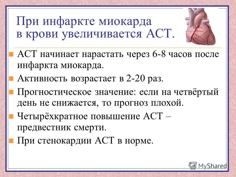 При инфаркте миокарда в крови увеличивается АСТ. АСТ начинает нарастать через 6-8 часов после инфаркта миокарда. Активность возрастает в 2-20 раз. Прогностическое значение: если на четвёртый день не снижается, то прогноз плохой. Четырёхкратное повыше