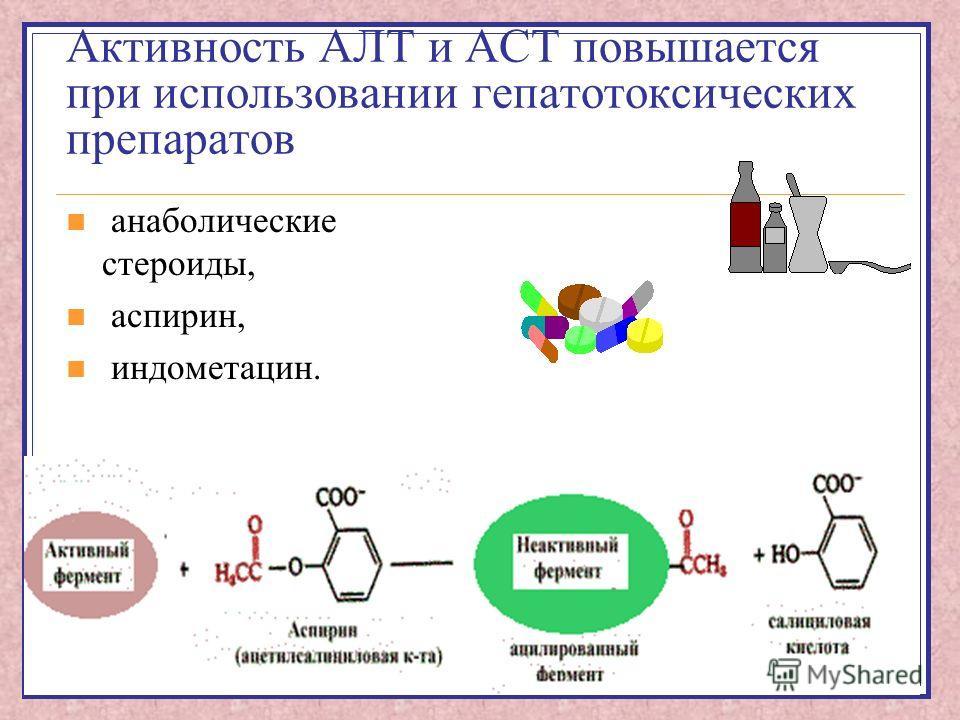 Активность АЛТ и АСТ повышается при использовании гепатотоксических препаратов анаболические стероиды, аспирин, индометацин.