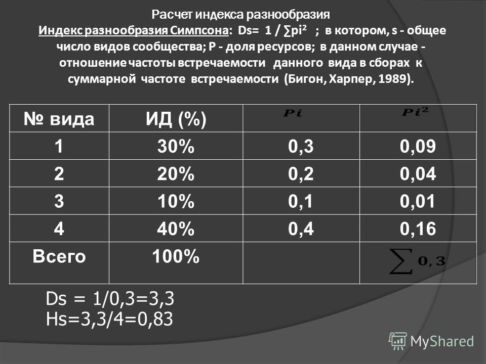 Расчет индекса разнообразия Индекс разнообразия Симпсона: Ds= 1 / pi 2 ; в котором, s - общее число видов сообщества; P - доля ресурсов; в данном случае - отношение частоты встречаемости данного вида в сборах к суммарной частоте встречаемости (Бигон,
