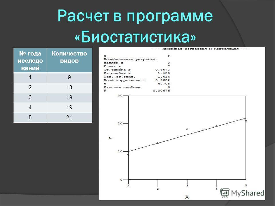 Расчет в программе «Биостатистика» года исследо ваний Количество видов 19 213 318 419 521