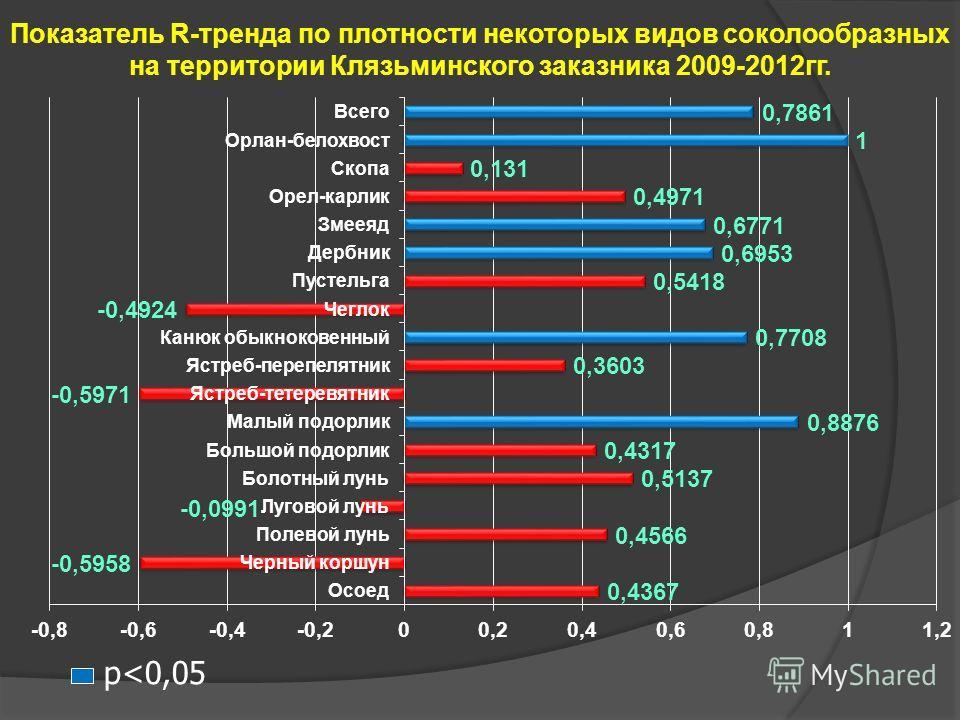 Показатель R-тренда по плотности некоторых видов соколообразных на территории Клязьминского заказника 2009-2012гг. p